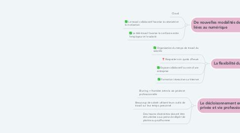 Mind Map: Les mutations du travail liées au numérique