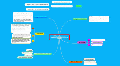 Mind Map: ¿De que depende el bienestar y la supervivencia humana?