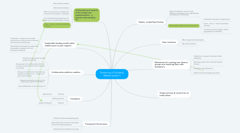 Mind Map: Dreaming of Solidarity Matters phase 3