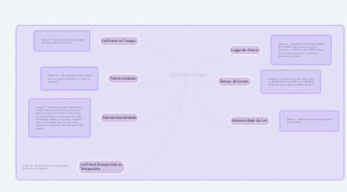 Mind Map: CÓDIGO PENAL