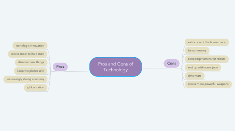 Mind Map: Pros and Cons of Technology