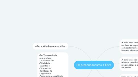Mind Map: Empreendedorismo e Ética