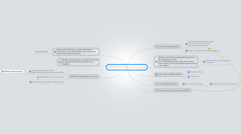 Mind Map: Sales and CS Client Onboarding