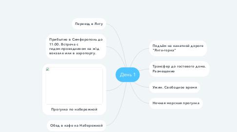Mind Map: День 1