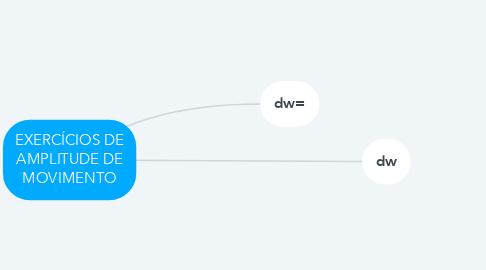 Mind Map: EXERCÍCIOS DE AMPLITUDE DE MOVIMENTO