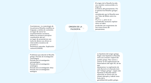 Mind Map: ORIGEN DE LA FILOSOFIA