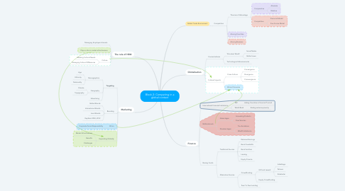 Mind Map: Block 2: Competing in a global context