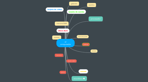 Mind Map: el computador