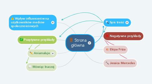 Mind Map: Strona główna