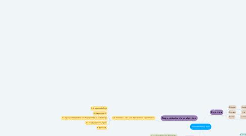 Mind Map: ALGORITMOS (2)