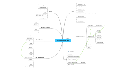 Mind Map: e-Port Start/ Home Page