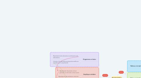 Mind Map: Représentation des données numériques