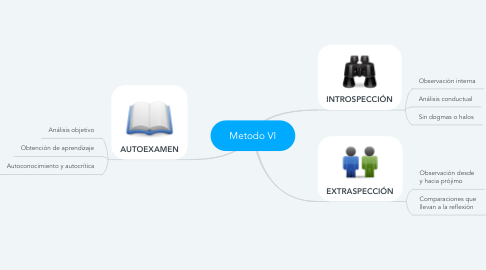 Mind Map: Metodo VI