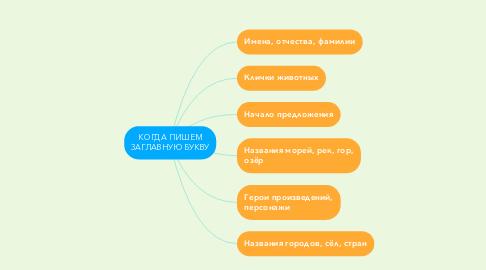 Mind Map: КОГДА ПИШЕМ ЗАГЛАВНУЮ БУКВУ