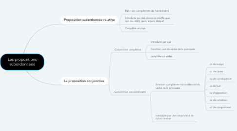 Mind Map: Les propositions subordonnées