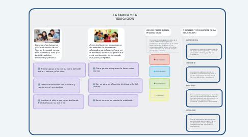 Mind Map: LA FAMILIA Y LA EDUCACION