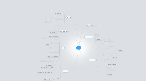 Mind Map: jornais