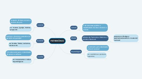 Mind Map: PATRIMÔNIO