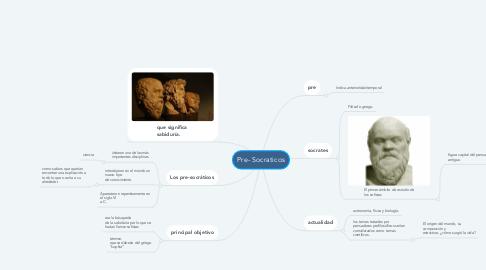 Mind Map: Pre- Socraticos