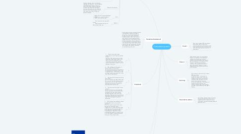 Mind Map: Persuasive speech