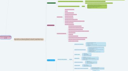Mind Map: Sistema Multiaxial DSM IV-TR