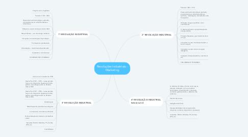 Mind Map: Revoluções Industriais - Marketing