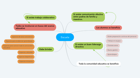 Mind Map: Escuela