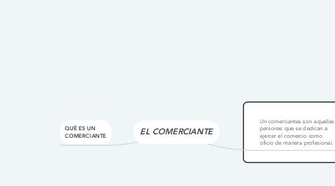 Mind Map: EL COMERCIANTE