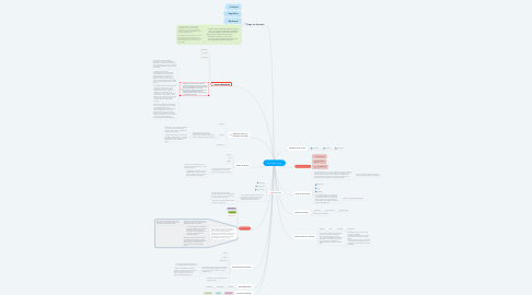 Mind Map: Turma São Carlos