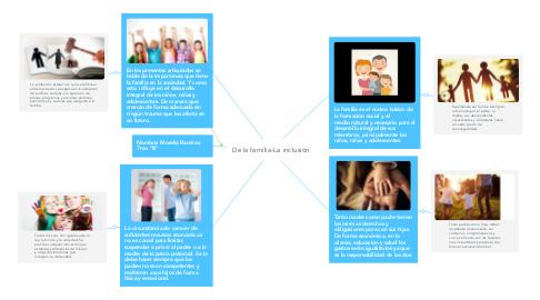 Mind Map: De la familia-La inclusión