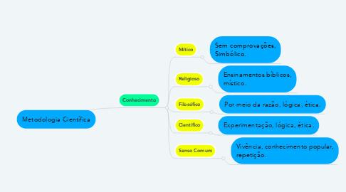 Mind Map: Metodologia Científica