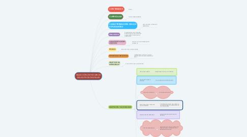 Mind Map: SELECCIÓN DE RECURSOS EDUCATIVOS DIGITALES
