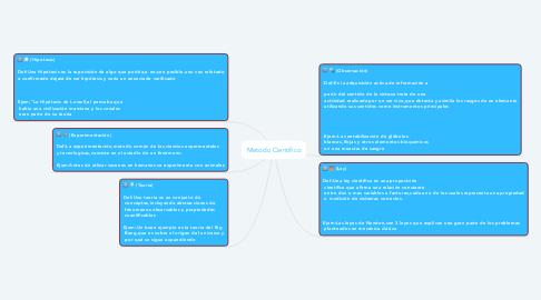 Mind Map: Metodo Cientifico