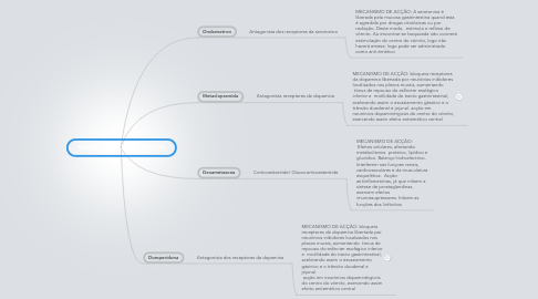 Mind Map: MEDICAMENTOS PRESCRITOS