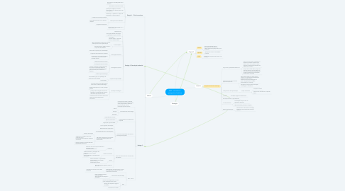 Mind Map: C&T - conceitos e  perspectiva histórica