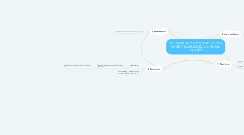 Mind Map: SISTEMAS PLANETARIOS EN RELACIÓN A INTERESTELLAR, EL INICIO Y  FIN DEL UNIVERSO