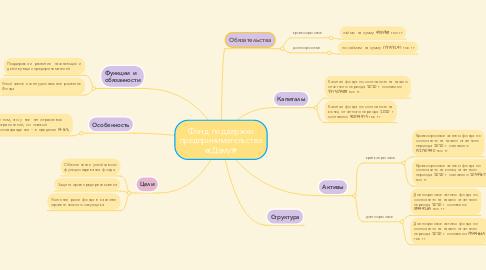 Mind Map: Фонд поддержки предпринимательства «Даму»