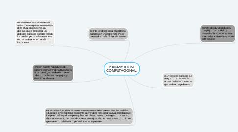 Mind Map: PENSAMIENTO COMPUTACIONAL.