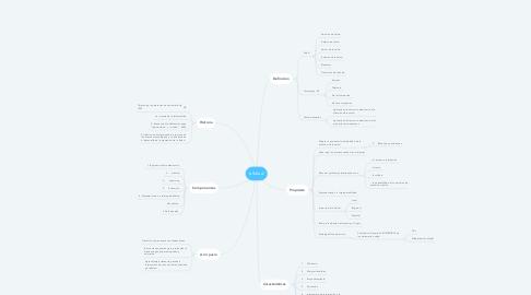 Mind Map: eSalud
