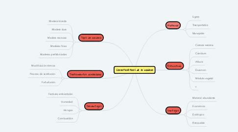 Mind Map: Características de la madera