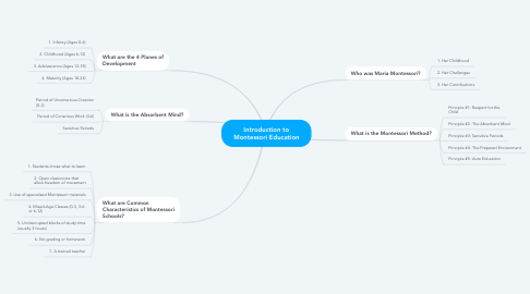 Mind Map: Introduction to Montessori Education