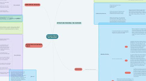 Mind Map: Conceptos Básicos de la Informática