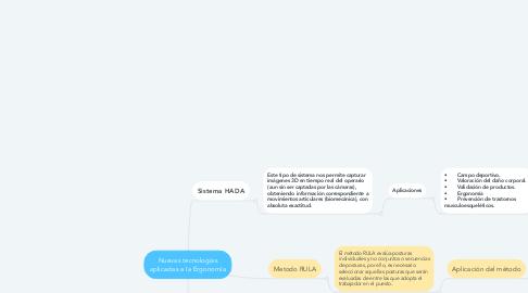 Mind Map: Nuevas tecnologías aplicadas a la Ergonomía