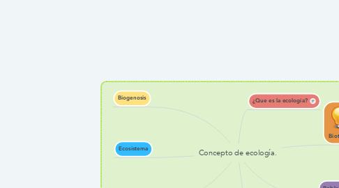 Mind Map: Concepto de ecología.