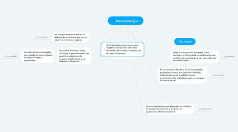 Mind Map: Psicopatología