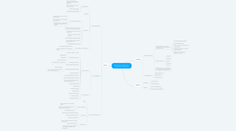 Mind Map: Designing Complex Apps for Specialized Domains