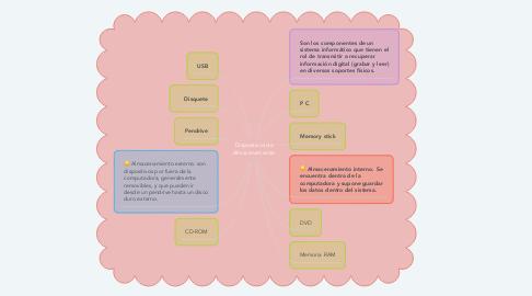 Mind Map: Dispositivos de Almacenamiento