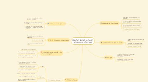 Mind Map: Hábitos de las personas altamente efectivas