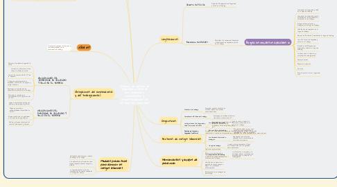 Mind Map: Sistema de gestión de seguridad y salud de una empresa u organización y responsabilidades de los agentes implicados