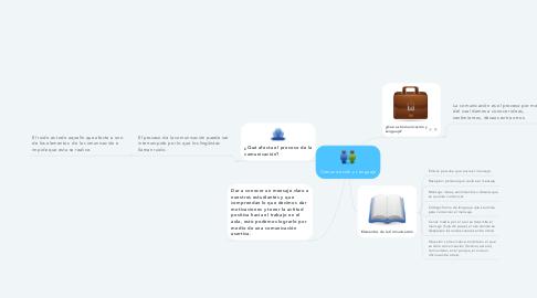 Mind Map: Comunicación y Lenguaje